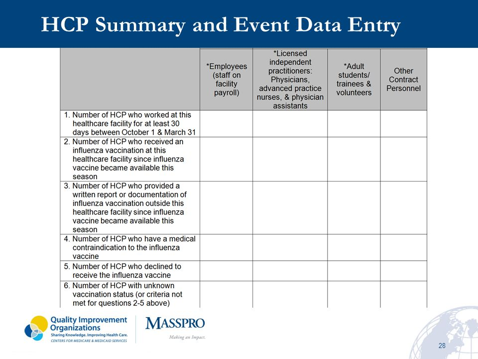 HCP Summary and Event Data Entry
