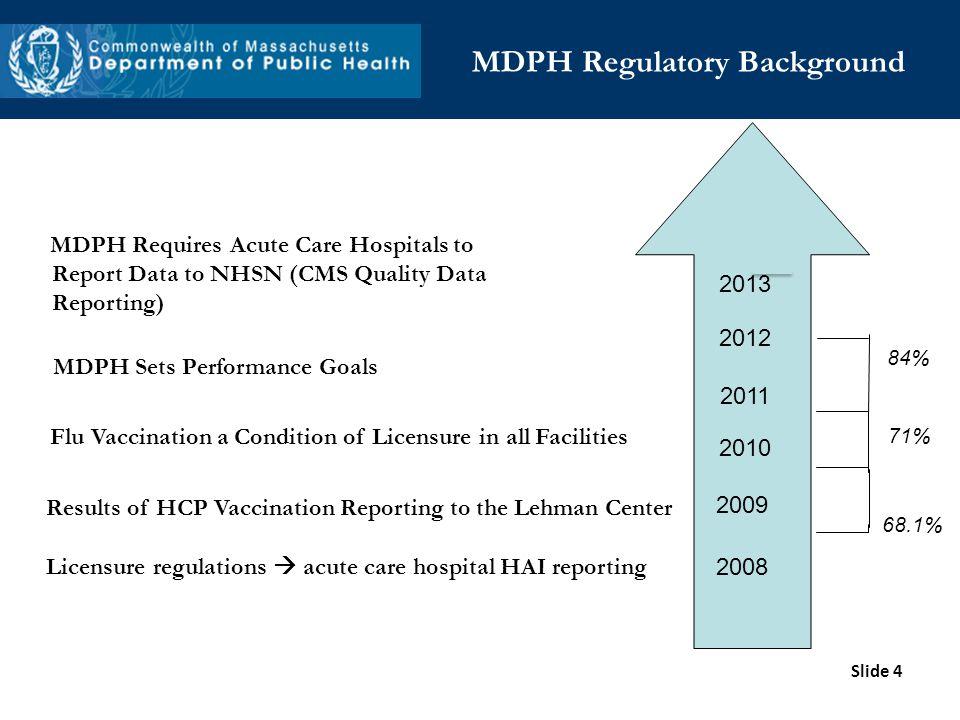 MDPH Regulatory Background