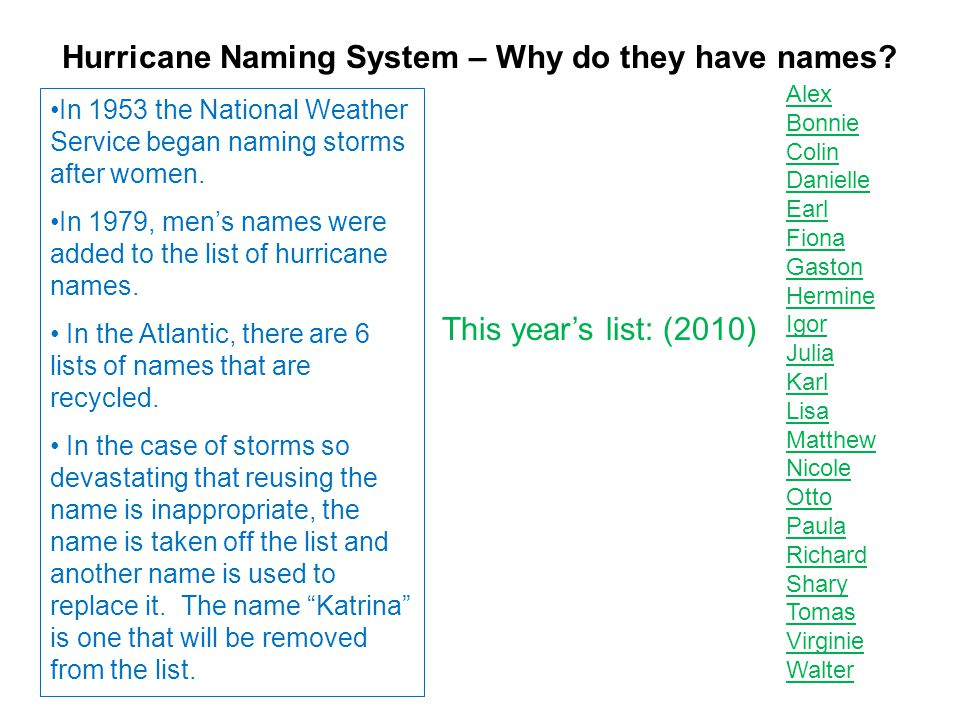 Hurricane Naming System – Why do they have names