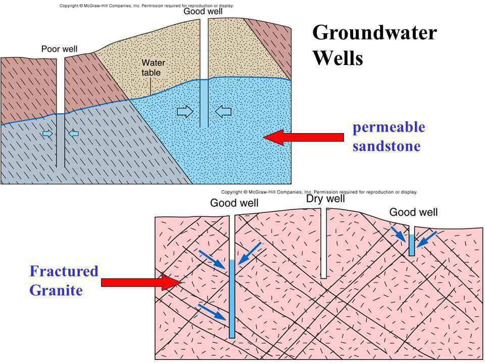 Groundwater Wells permeable sandstone Fractured Granite
