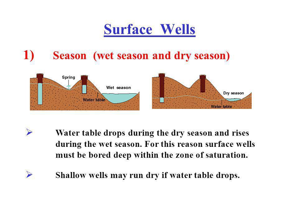 Surface Wells 1) Season (wet season and dry season)