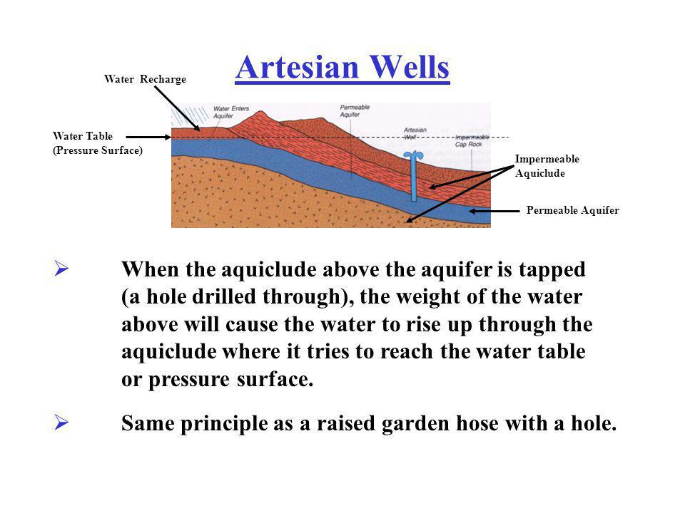 Artesian Wells Water Recharge. Water Table (Pressure Surface) Impermeable Aquiclude. Permeable Aquifer.