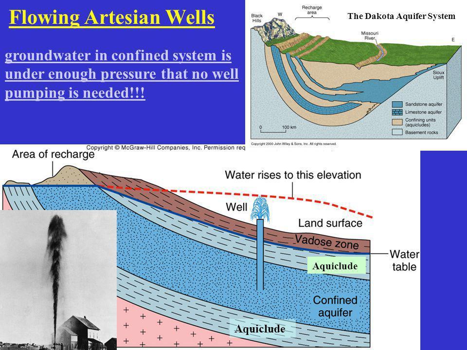 Flowing Artesian Wells