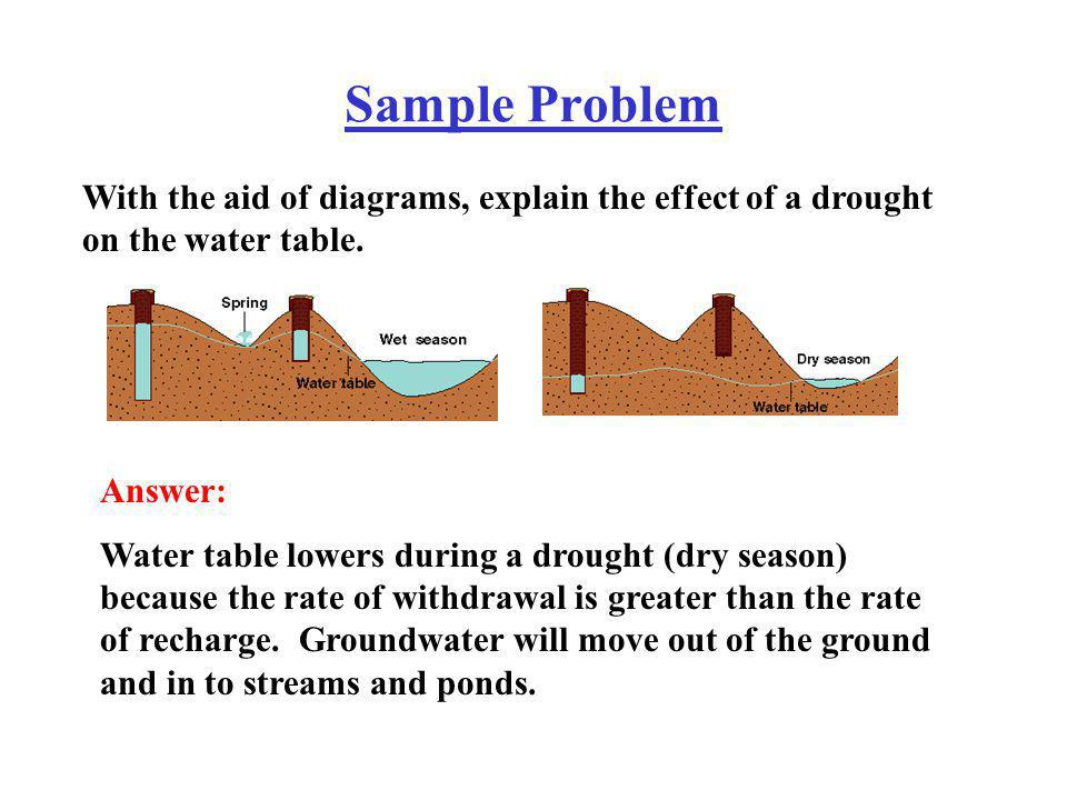 Sample Problem With the aid of diagrams, explain the effect of a drought on the water table. Answer: