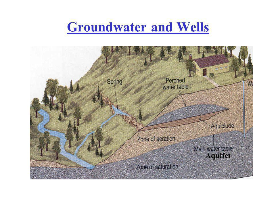Groundwater and Wells Aquifer