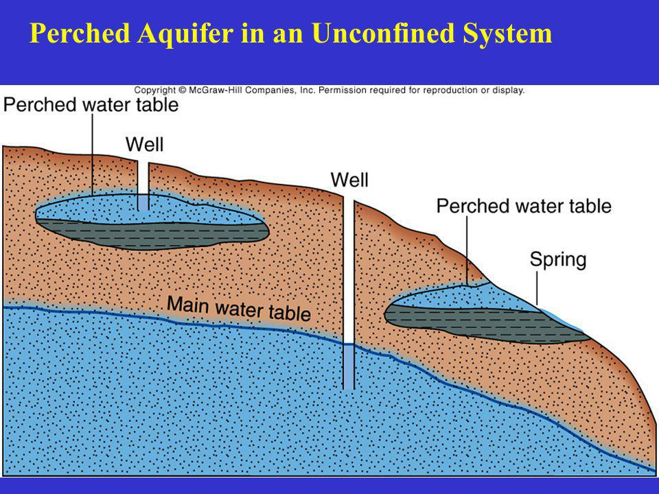 Perched Aquifer in an Unconfined System