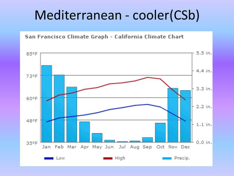 Mediterranean - cooler(CSb)