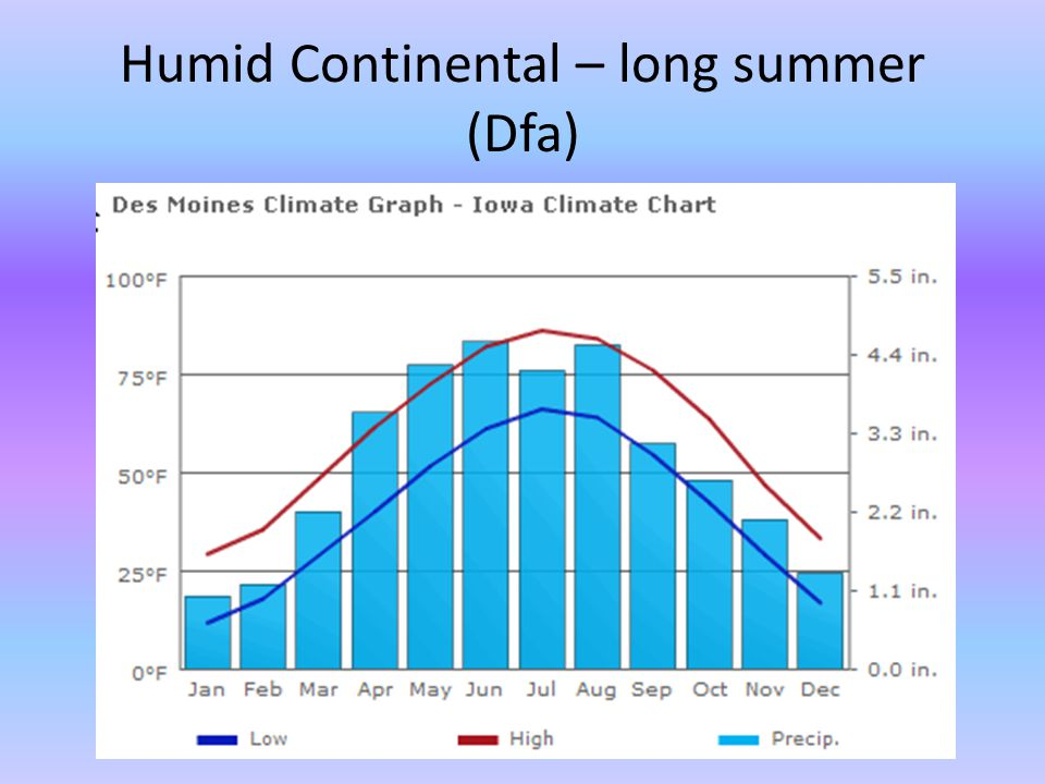 Humid Continental – long summer (Dfa)