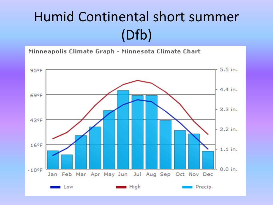 Humid Continental short summer (Dfb)