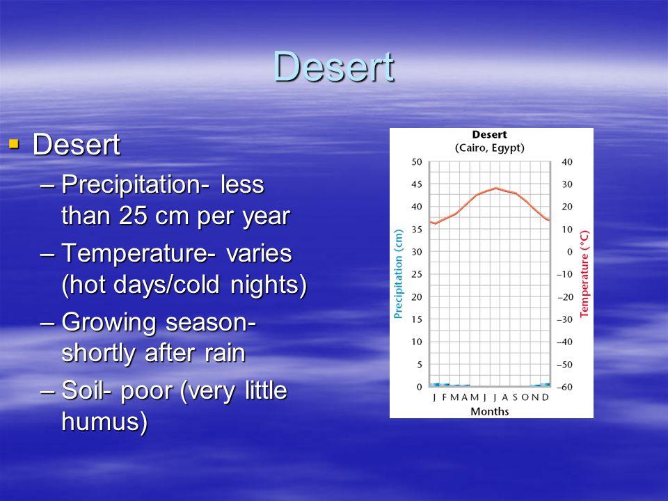 Desert Desert Precipitation- less than 25 cm per year