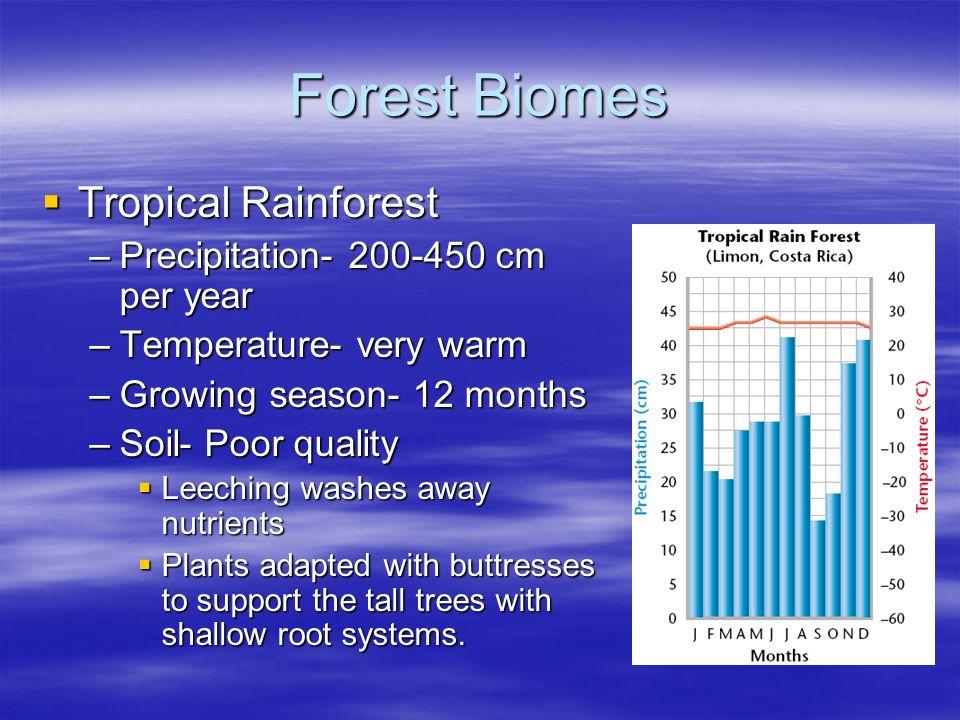 Forest Biomes Tropical Rainforest Precipitation- 200-450 cm per year