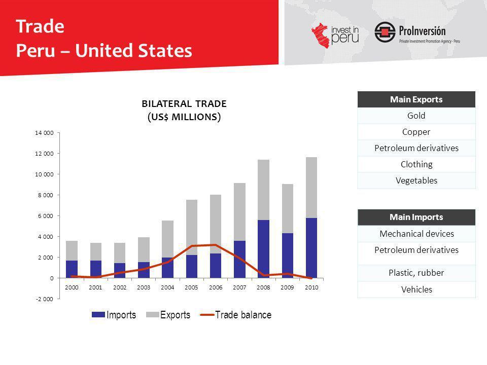 Trade Peru – United States BILATERAL TRADE (US$ MILLIONS) Main Exports
