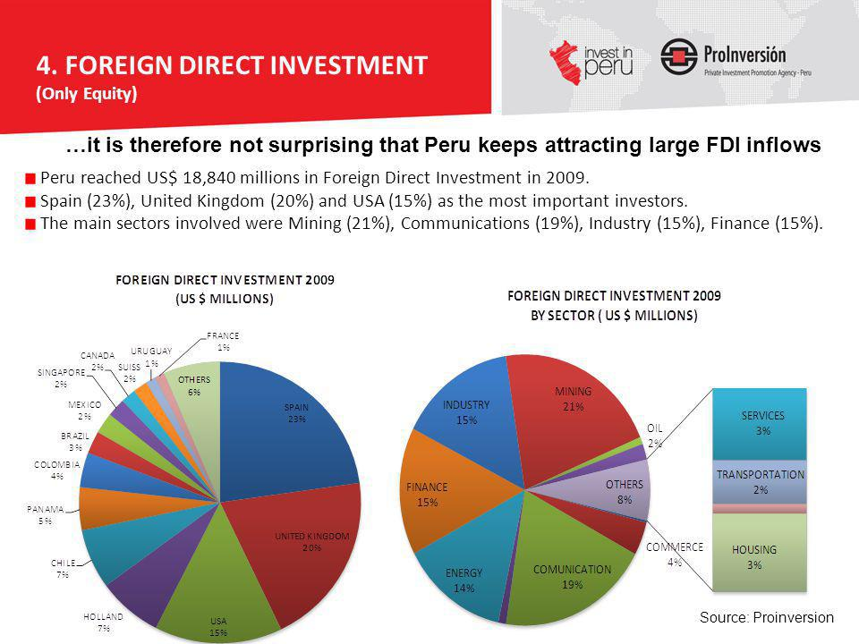 4. FOREIGN DIRECT INVESTMENT