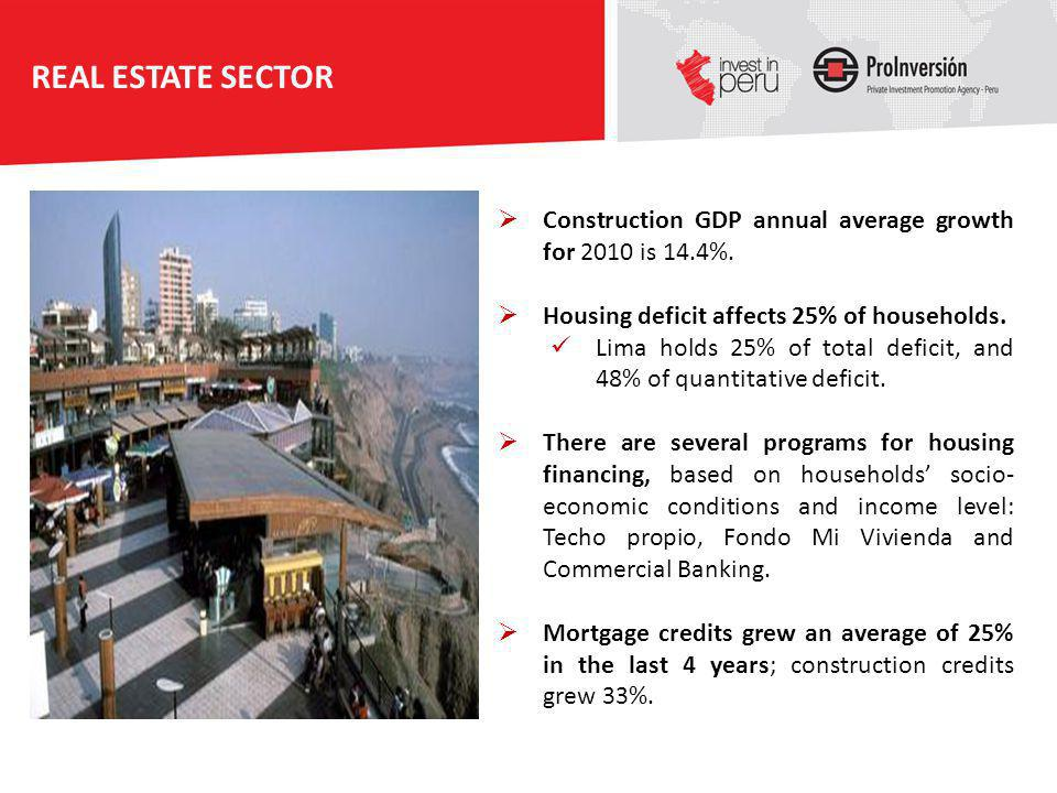 REAL ESTATE SECTOR Construction GDP annual average growth for 2010 is 14.4%. Housing deficit affects 25% of households.