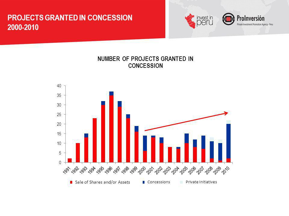 NUMBER OF PROJECTS GRANTED IN CONCESSION