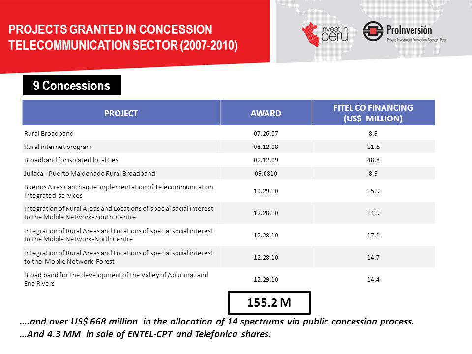 PROJECTS GRANTED IN CONCESSION TELECOMMUNICATION SECTOR (2007-2010)