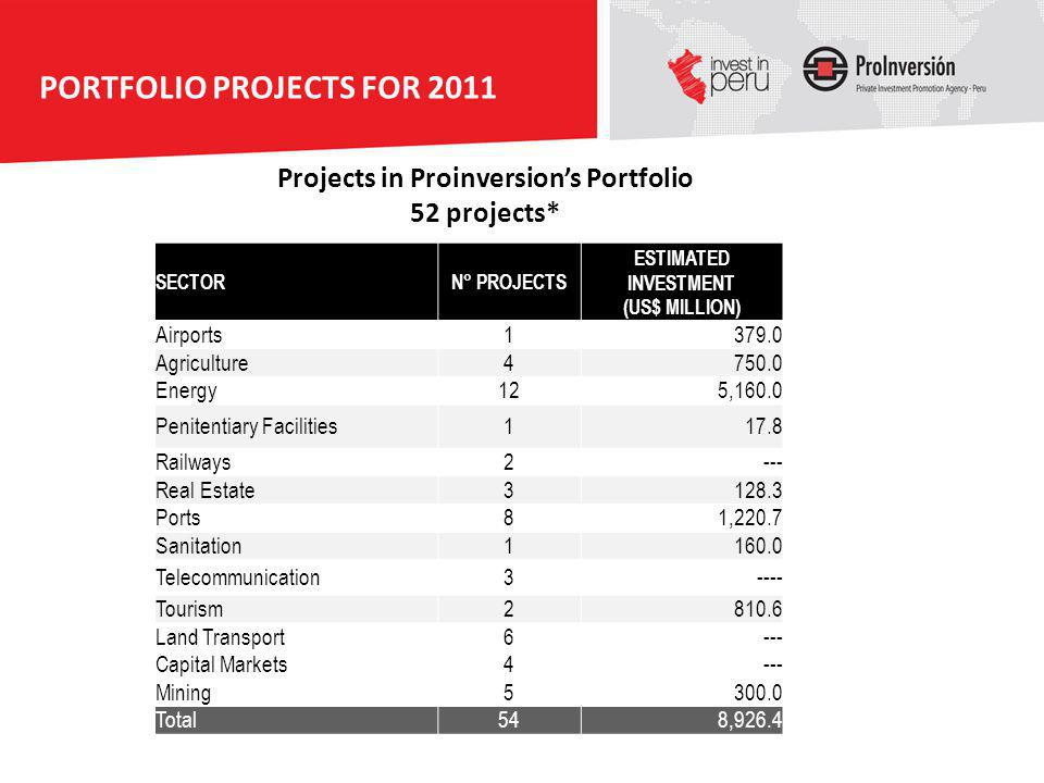 PORTFOLIO PROJECTS FOR 2011