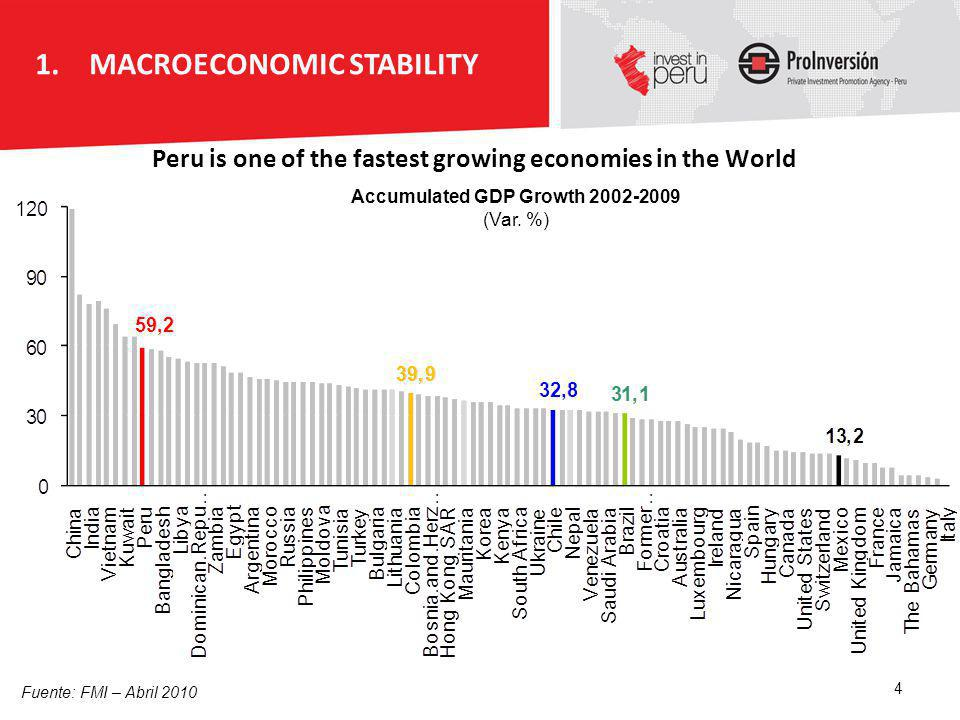 Peru is one of the fastest growing economies in the World