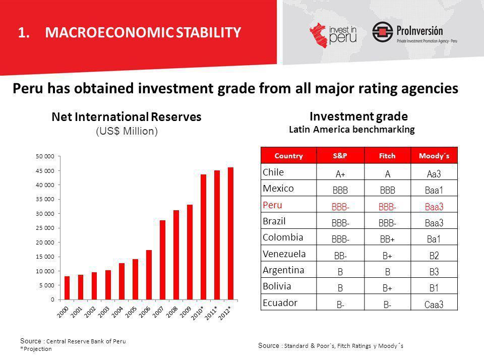 Net International Reserves Latin America benchmarking