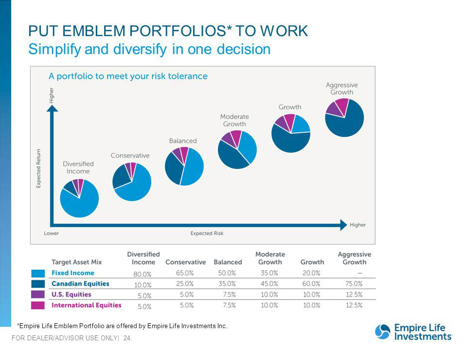 PUT EMBLEM PORTFOLIOS* TO WORK Simplify and diversify in one decision