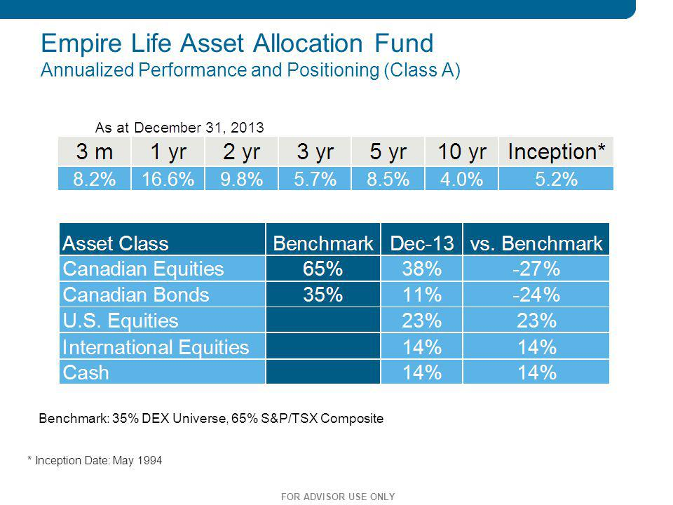 Empire Life Asset Allocation Fund Annualized Performance and Positioning (Class A)