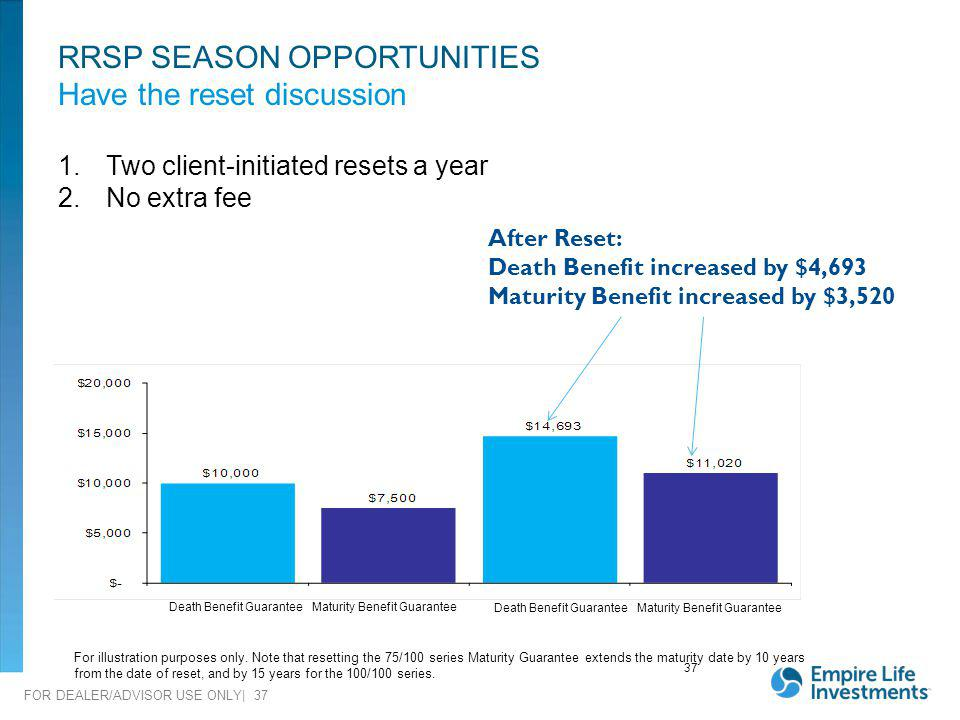 RRSP SEASON OPPORTUNITIES Have the reset discussion