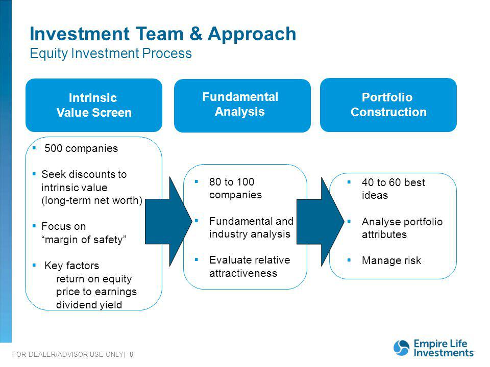 Investment Team & Approach Equity Investment Process