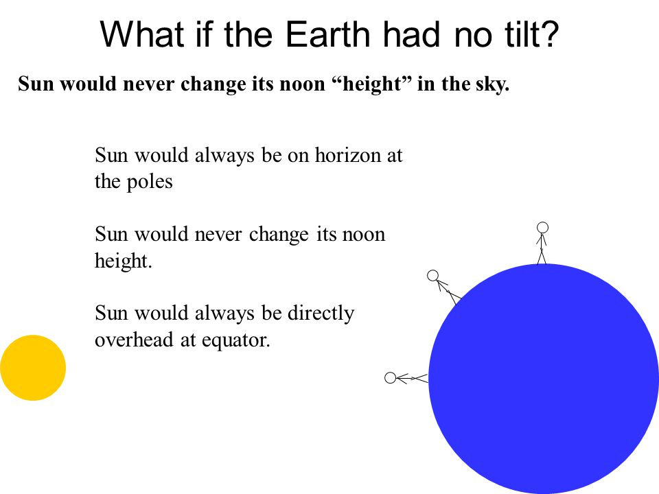 What if the Earth had no tilt