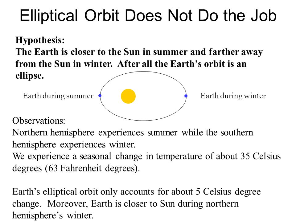 Elliptical Orbit Does Not Do the Job