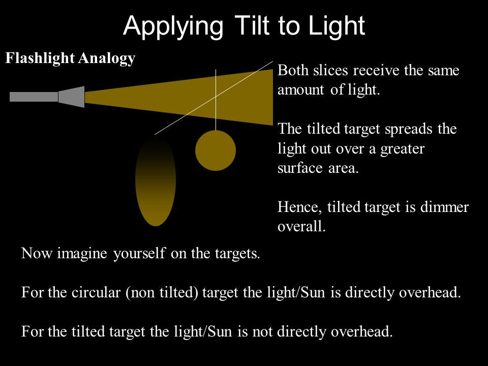 Applying Tilt to Light Flashlight Analogy