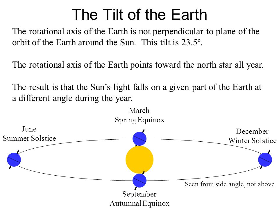 The Tilt of the Earth The rotational axis of the Earth is not perpendicular to plane of the orbit of the Earth around the Sun. This tilt is 23.5º.