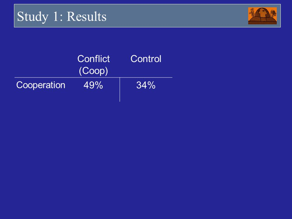 Study 1: Results Conflict (Coop) Control Cooperation 49% 34%