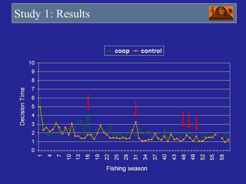 Study 1: Results Fishing season