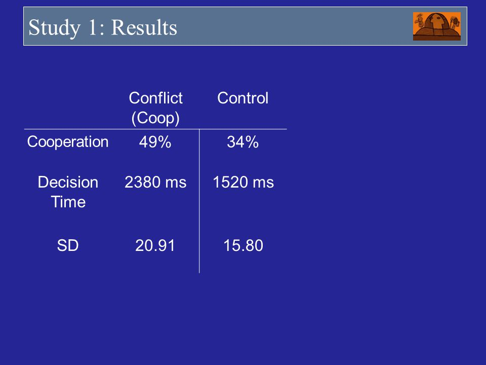 Study 1: Results Conflict (Coop) Control 49% 34% Decision Time 2380 ms