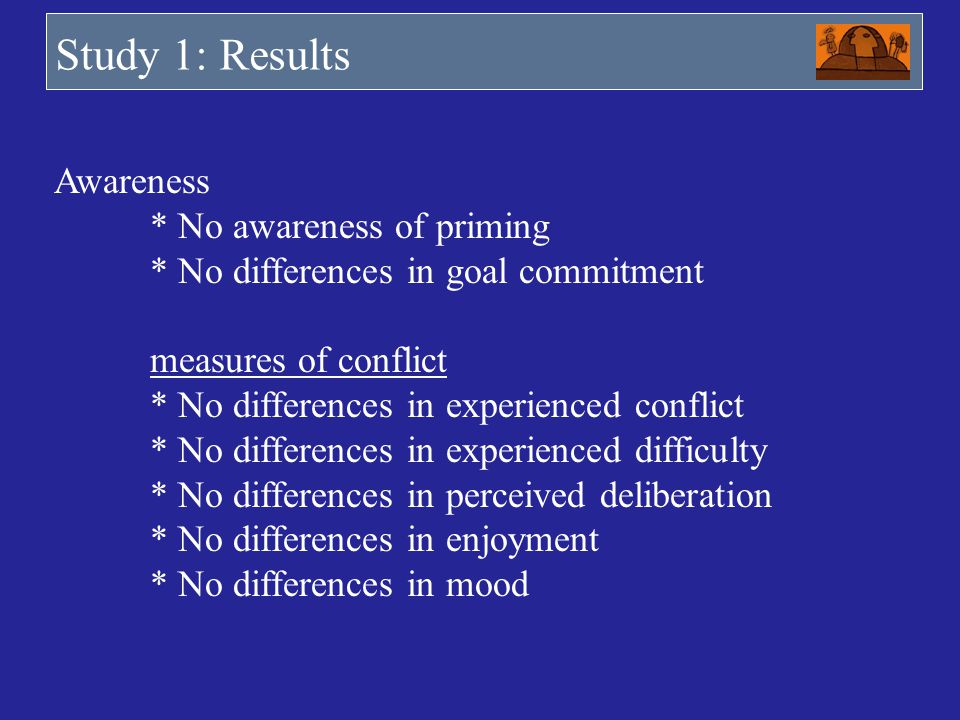 Study 1: Results Awareness * No awareness of priming