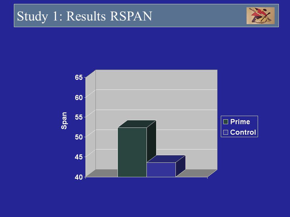 Study 1: Results RSPAN Span