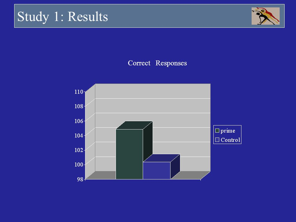 Study 1: Results Correct Responses