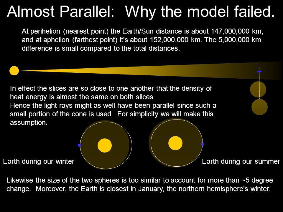 Almost Parallel: Why the model failed.