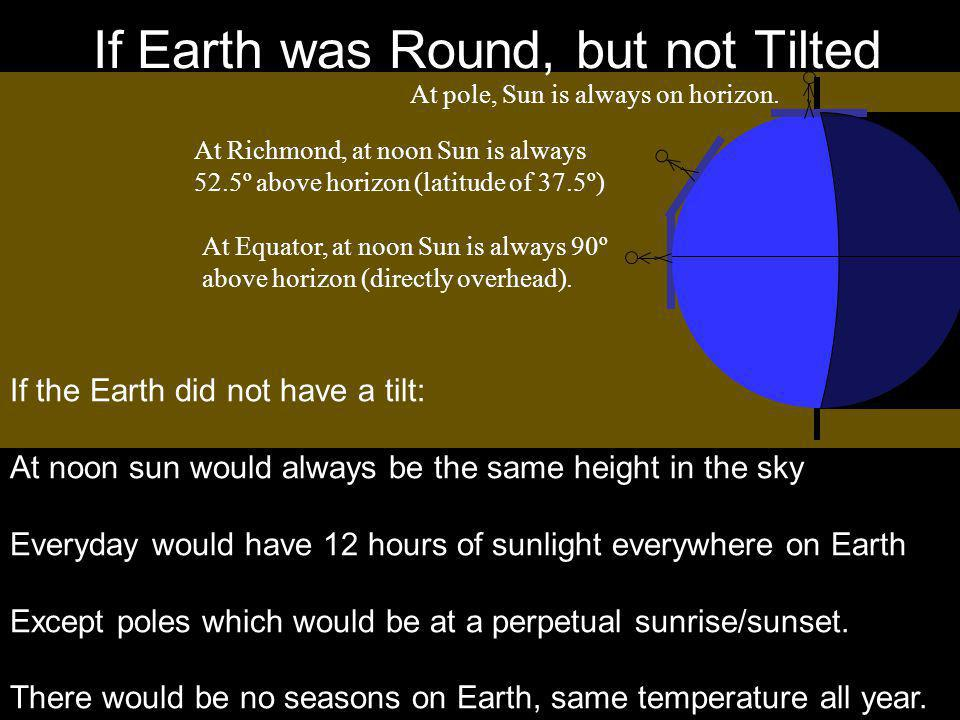 If Earth was Round, but not Tilted