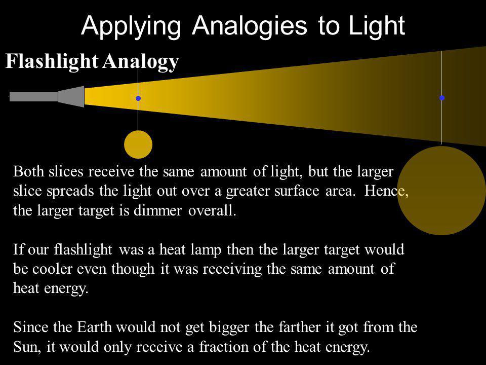 Applying Analogies to Light