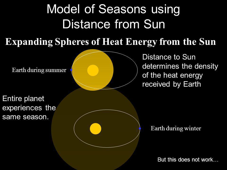 Model of Seasons using Distance from Sun