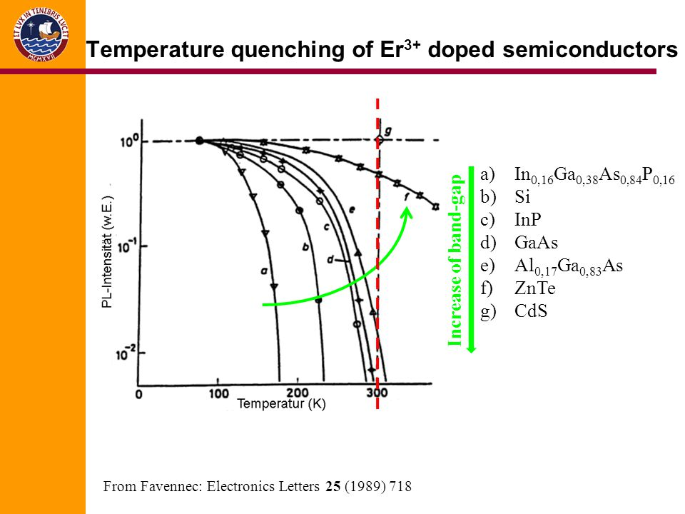 Temperature quenching of Er3+ doped semiconductors