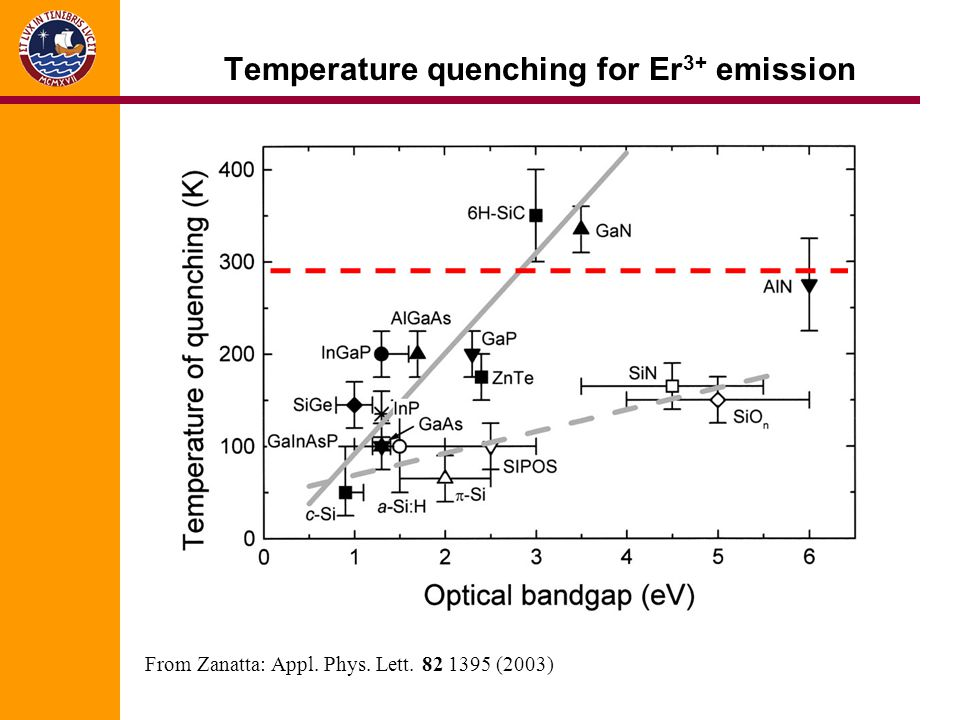 Temperature quenching for Er3+ emission