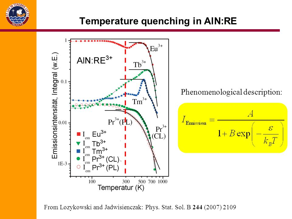 Temperature quenching in AlN:RE