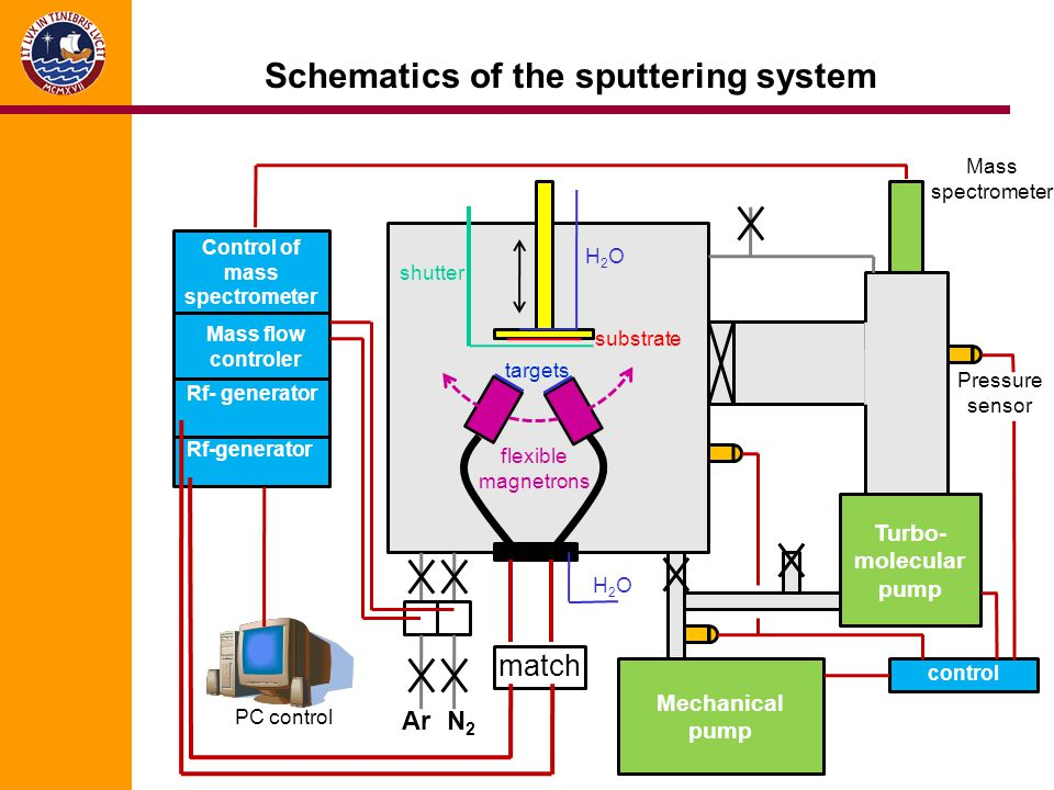 Schematics of the sputtering system