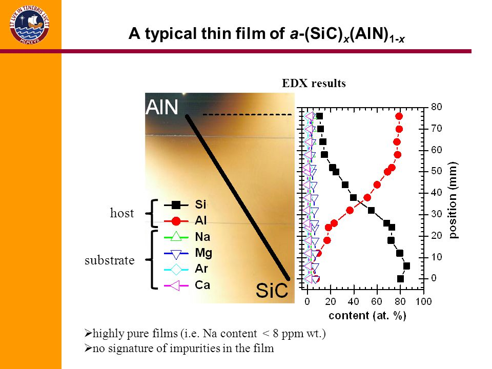 A typical thin film of a-(SiC)x(AlN)1-x