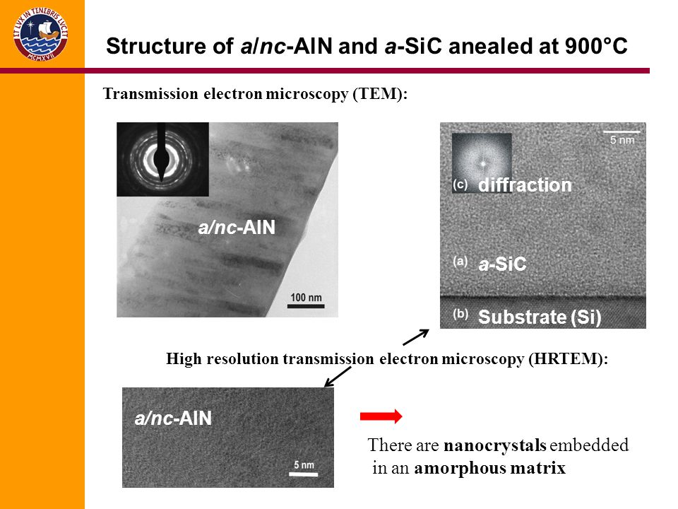 Structure of a/nc-AlN and a-SiC anealed at 900°C