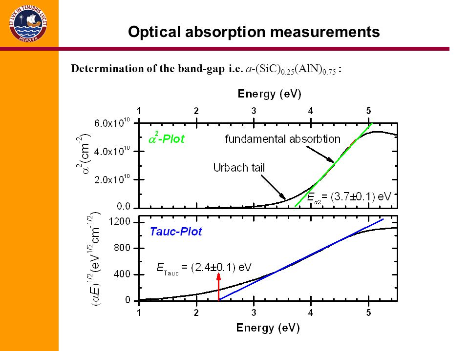 Optical absorption measurements