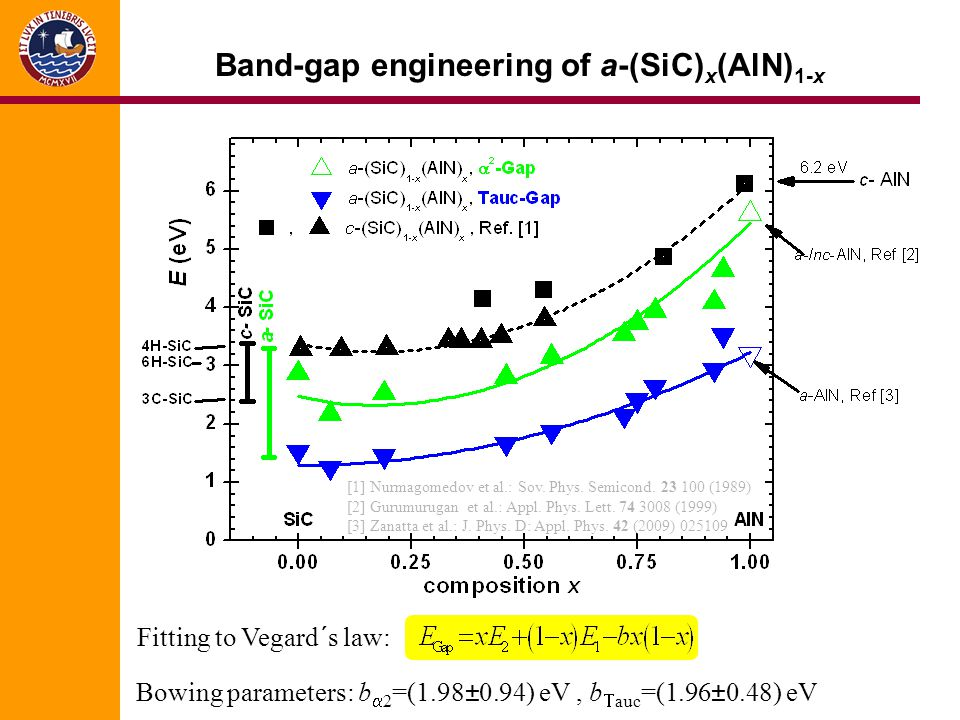 Band-gap engineering of a-(SiC)x(AlN)1-x