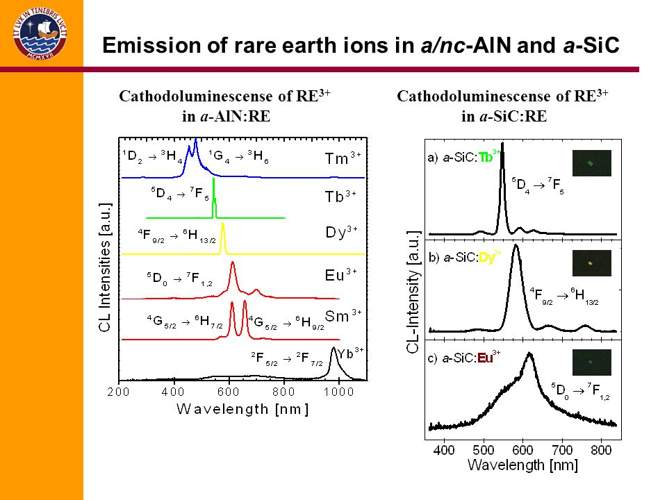 Emission of rare earth ions in a/nc-AlN and a-SiC